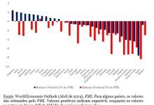 grafico balancos primario e nominal