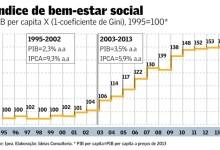 grafico bem-estar social1