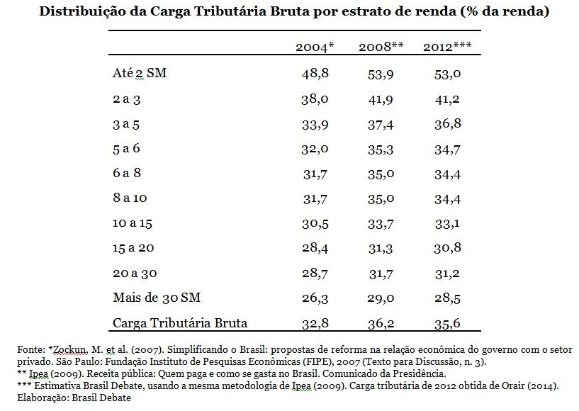 grafico distribuiçao da carga tributaria bruta