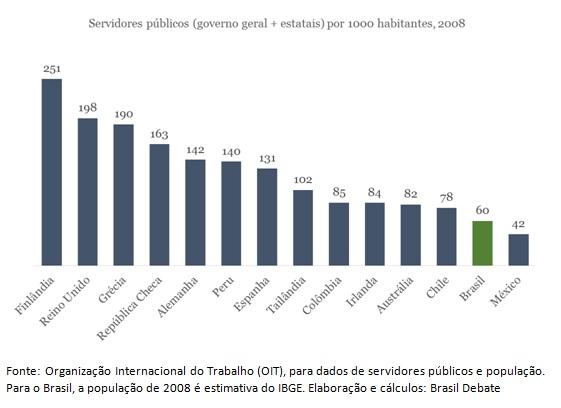 grafico servidores publicos (1)