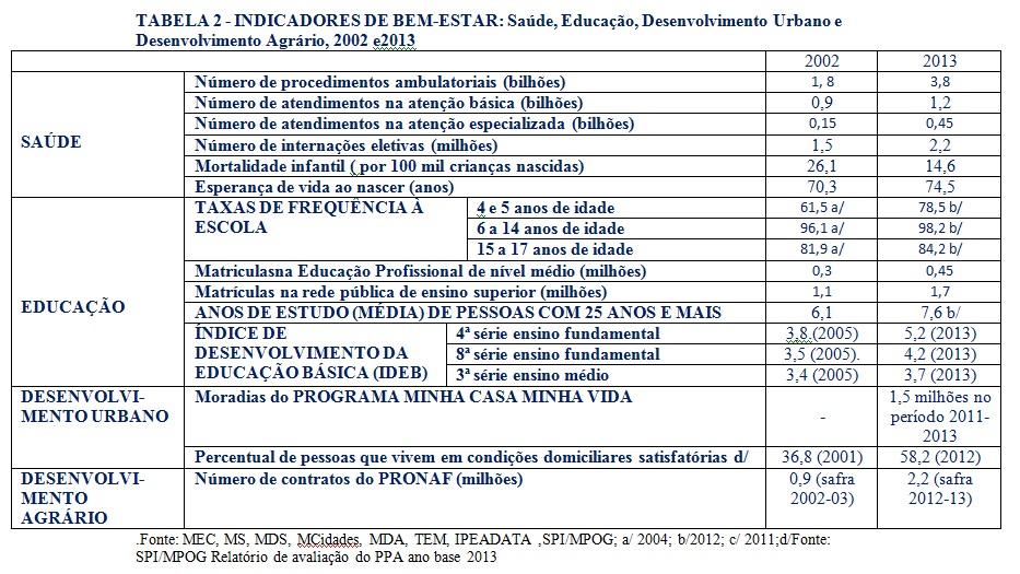 tabela2 lula-dilma