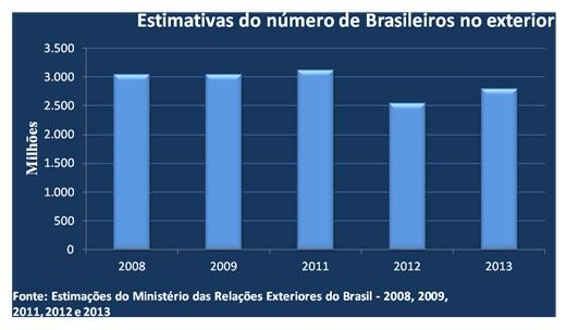 O brasil na rota das migra es internacionais brasil debate for Batepapo uol com br brasileiros no exterior
