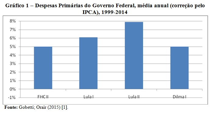 grafico 1 helder e jefferson