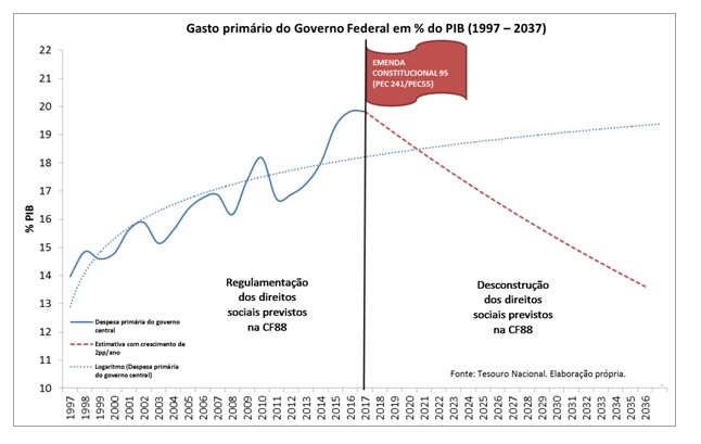 grafico-austeridade