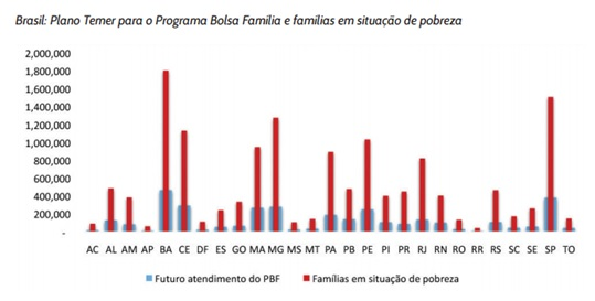 grafico bolsafamilia