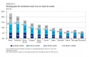 grafico centesimo mais rico