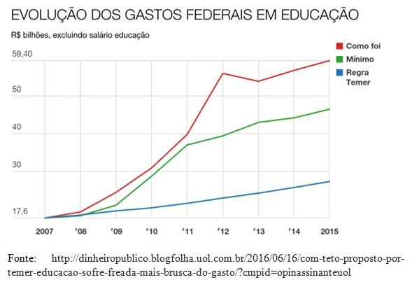 grafico gastos educacao