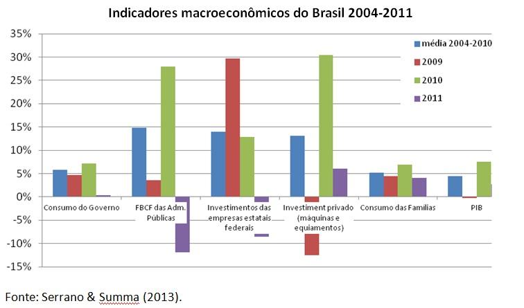 grafico indicadores macroeconomicos