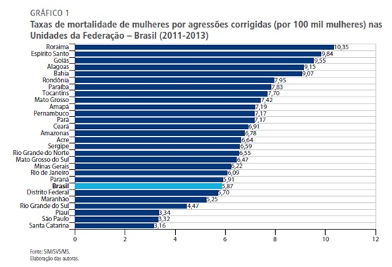 grafico1 feminicidio