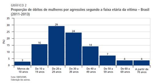 grafico2 feminicidio