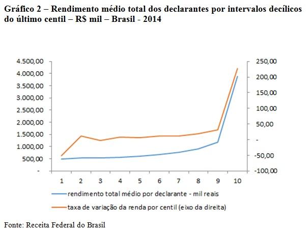 grafico2-rendimento médio