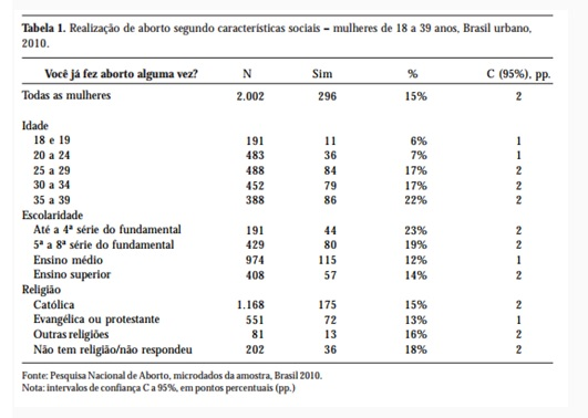 tabela 1 aborto
