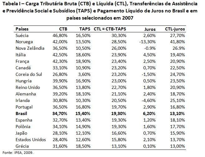 tabela 1 carga tributaria da saude
