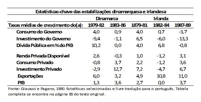 tabela austeridade