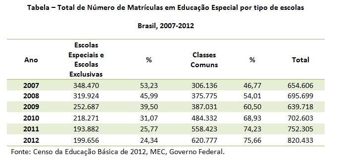 tabela educacao inclusiva