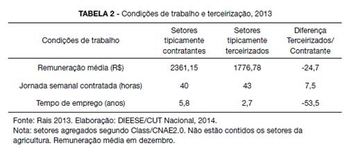 tabela terceiriza1